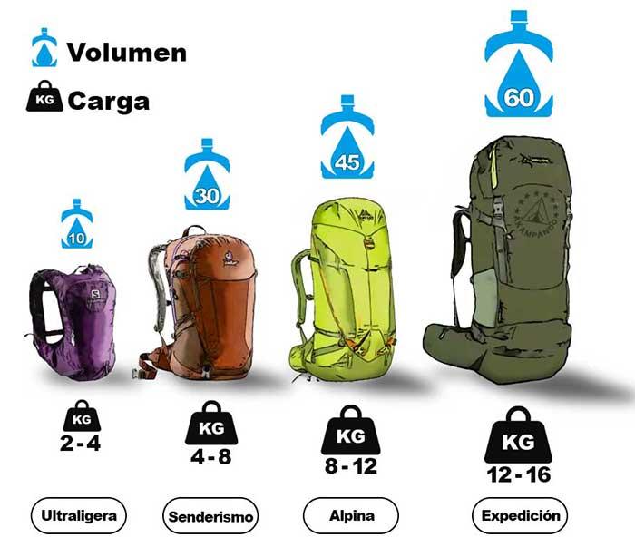 La Capacidad de carga y el Volumen en las mochilas de montaña