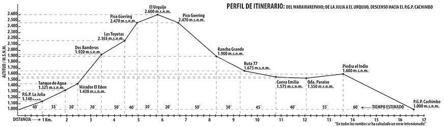 perfil-de-itinerario-de-montaña