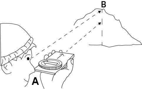 como utilizar una brujula